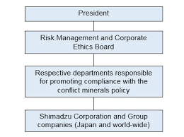 conflict minerals reporting template measures for conflict minerals shimadzu corporation