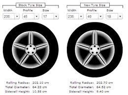 ford ranger tyre size how to calculate the correct tyre size when upgrading or