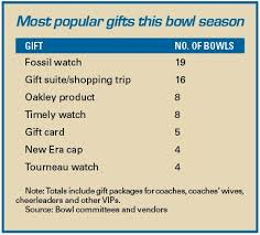 players the wealth with bowl gifts