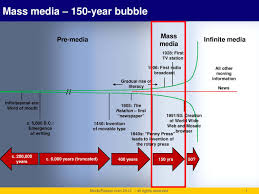 the big picture mass media era was the blink of an eye mediareset