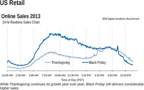 6 fascinating black friday stats