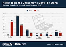chart netflix takes the online movie market by storm statista