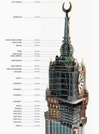 Petronas Towers Floor Plan by The Gigantic Makkah Clock Project Was Constructed On Top Of Tower