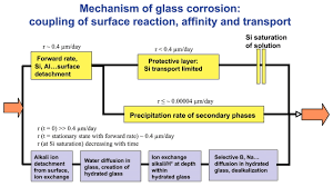 nuclear waste glasses how durable elements