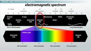 infrared and ultraviolet light infrared waves definition uses exles video lesson