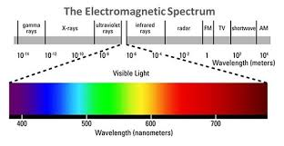 what is the wavelength of red light the fascinating healing properties of red light therapy rapid