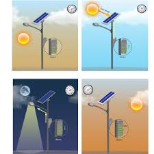how do street lights work all about solar street light your solar outdoor lights blog