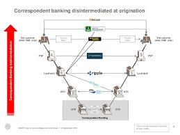 does bitcoin blockchain make sense for international money transfer