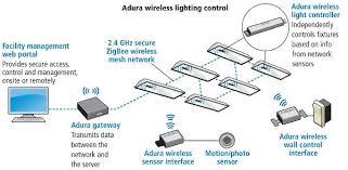 use of controls escalates in led lighting despite lack of