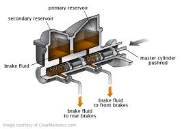 Brake Cost Estimate by Brake Fluid Flush Cost Repairpal Estimate