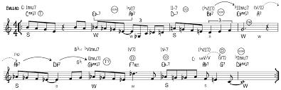 Write Music On Staff Paper Online Harmony Berklee College Of Music