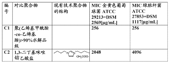 bureau des hypoth鑷ues luxembourg cn103442567a compositions containing polymeric ionic compounds