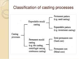 pattern making in metal casting metal casting processes including pattern making and mold making patt