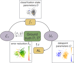 pattern recognition and machine learning epfl active learning cvlab