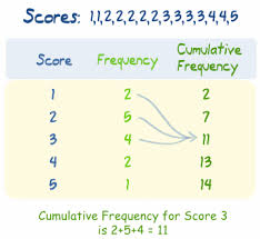 Relative Frequency Table Definition Definition Of Cumulative Frequency