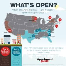 what cities have the most and least available apartments