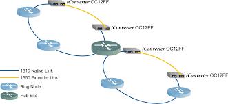 oc 12 fiber media converter sonet fiber converter