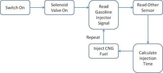 engine performance exhaust emission and combustion analysis of a