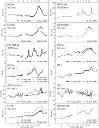mid infrared spectral variability atlas of young stellar objects