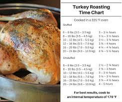 traditional turkey dinner recipe turkey cooking times