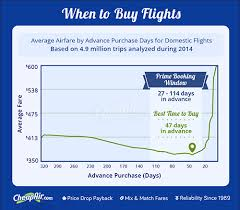 when to buy airline tickets based on 1 5 billion airfares cheapair