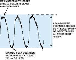 nissan murano oxygen sensor replacement p0430 u2013 catalytic converter system bank 2 efficiency below
