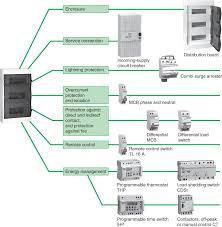 components of house wiring u2013 the wiring diagram u2013 readingrat net