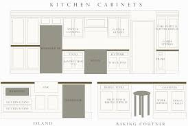 Kitchen Cabinet Layout Design by Kitchen Kitchen Cabinet Planning Design Ideas Modern Gallery In