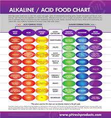 the acid u0026 alkaline foods list asana foods