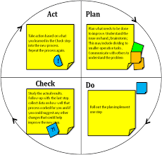 your family agile and you pdca psychology u2013 continues