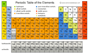 Group In Periodic Table Periodic Table Showing All Groups Periodic U0026 Diagrams Science