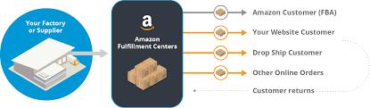 Top Seller On Amazon Amazon Com Multi Channel Fulfillment