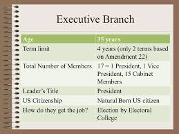 Number Of Cabinet Members Separation Of Powers Overview Of All Three Branches Ppt Download
