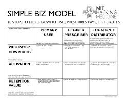 mit hackingmedicine healthcare redesign toolset and worksheets 2014