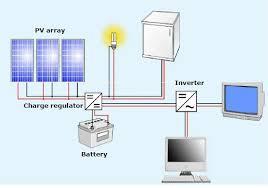 solar rooftop system a beginner u0027s guide u2013 energy blog
