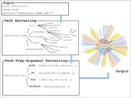 verb pattern prevent simple fast and accurate taxonomy learning springerlink