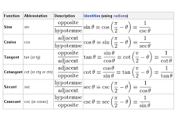 Identity Property Of Multiplication Worksheets Kids Complete Trigonometric Functions Images Guru
