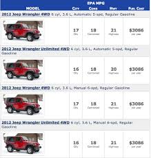 gas mileage for jeep 2012 jeep wrangler pentastar fuel economy ratings