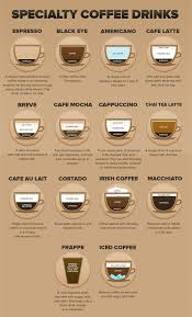 specialty coffee equipment guide coffee drinks coffee and