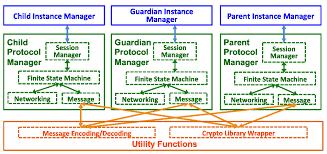framework design future internet free full text a security framework for the