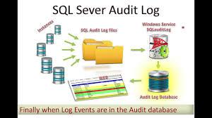Sql Server Audit Table Changes Sql Server Audit Logs From Servers Displayed On Web Site