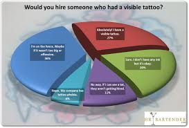 would you hire someone with a visible tattoo poll results hr