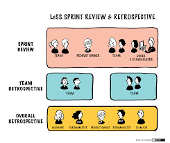 sprint review large scale scrum less