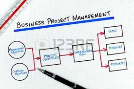 Organizing Business Planning Organizing Images U0026 Stock Pictures Royalty Free Planning