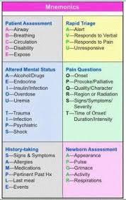 Nursing Concept Map 51 Best Nursing Care Plans U0026 Concept Maps Images On Pinterest