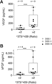chromogranin a is preferentially cleaved into proangiogenic