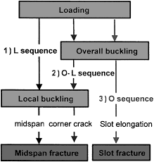 seismic behavior of hss bracing members according to width