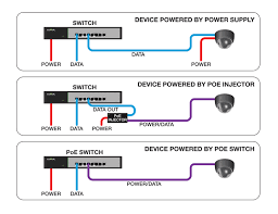 poe power over ethernet creatively applied hometoys