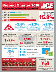 ace hardware annual report ace hardware reports second quarter 2016 revenues and profits