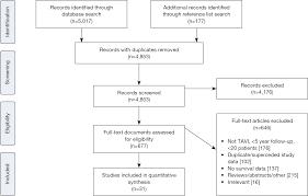 long term outcomes of transcatheter aortic valve implantation